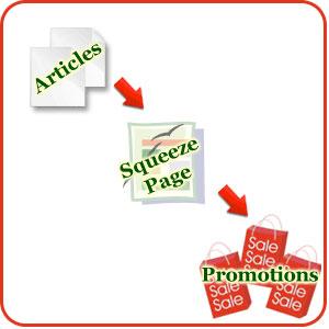 article sales process