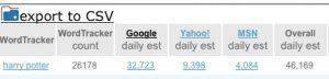 google daily estimate