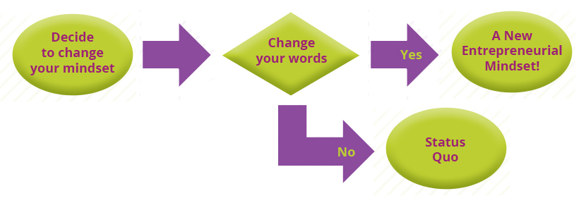 change your mindset flow chart illustration